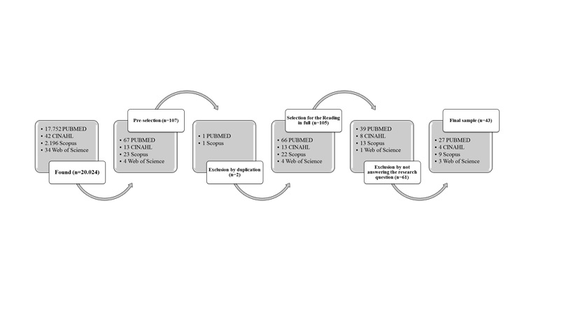 Figure 1 - Flowchart concerning the selection studies of the databases, 2016.